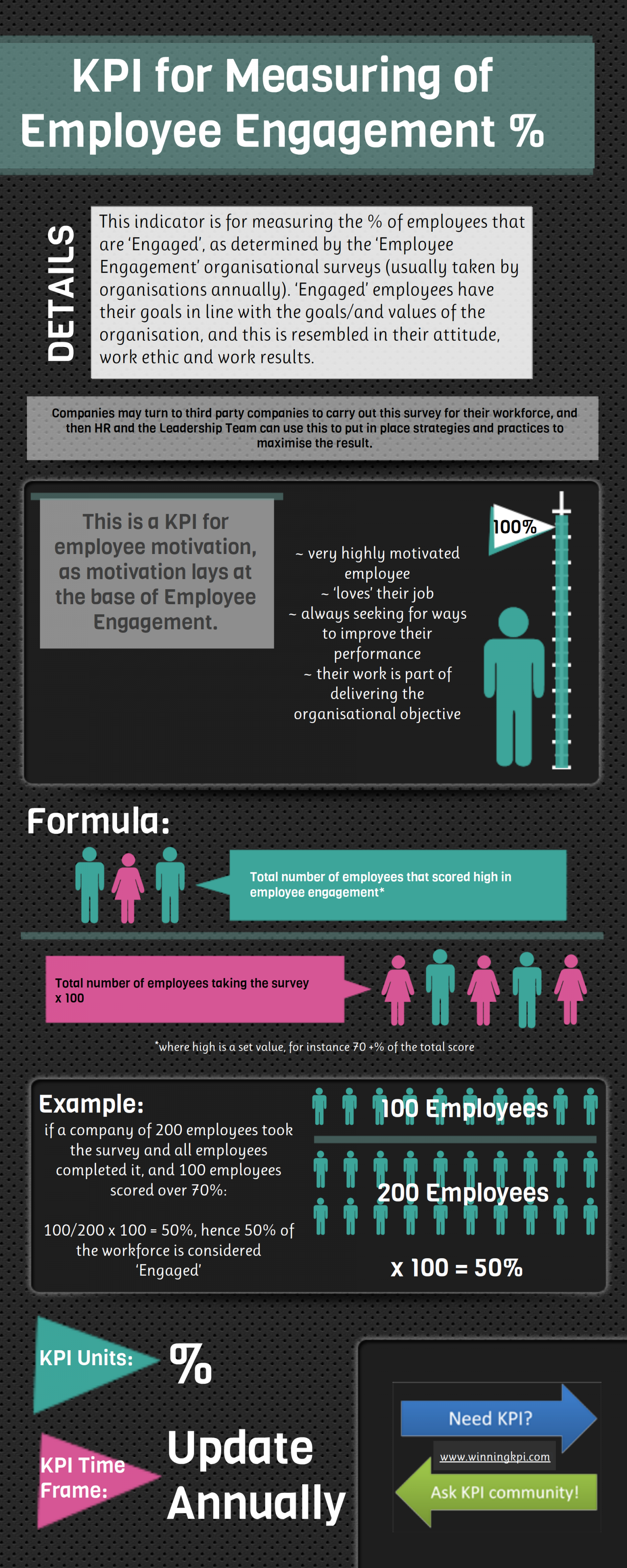 Employee motivation infographic Infographic
