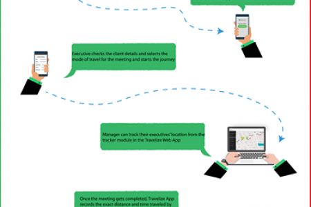 Employee Tracking App Infographic