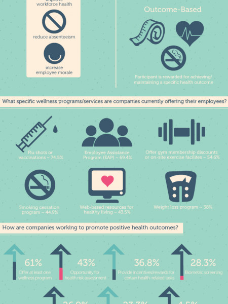 What You Should Know About Employee Wellness Programs Infographic
