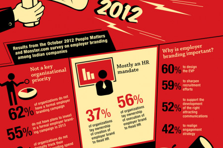 Employer Branding 2012 Infographic