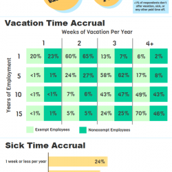 employer vacation and sick time policies visual ly
