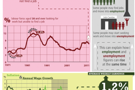 Employment and unemployment in the UK Infographic