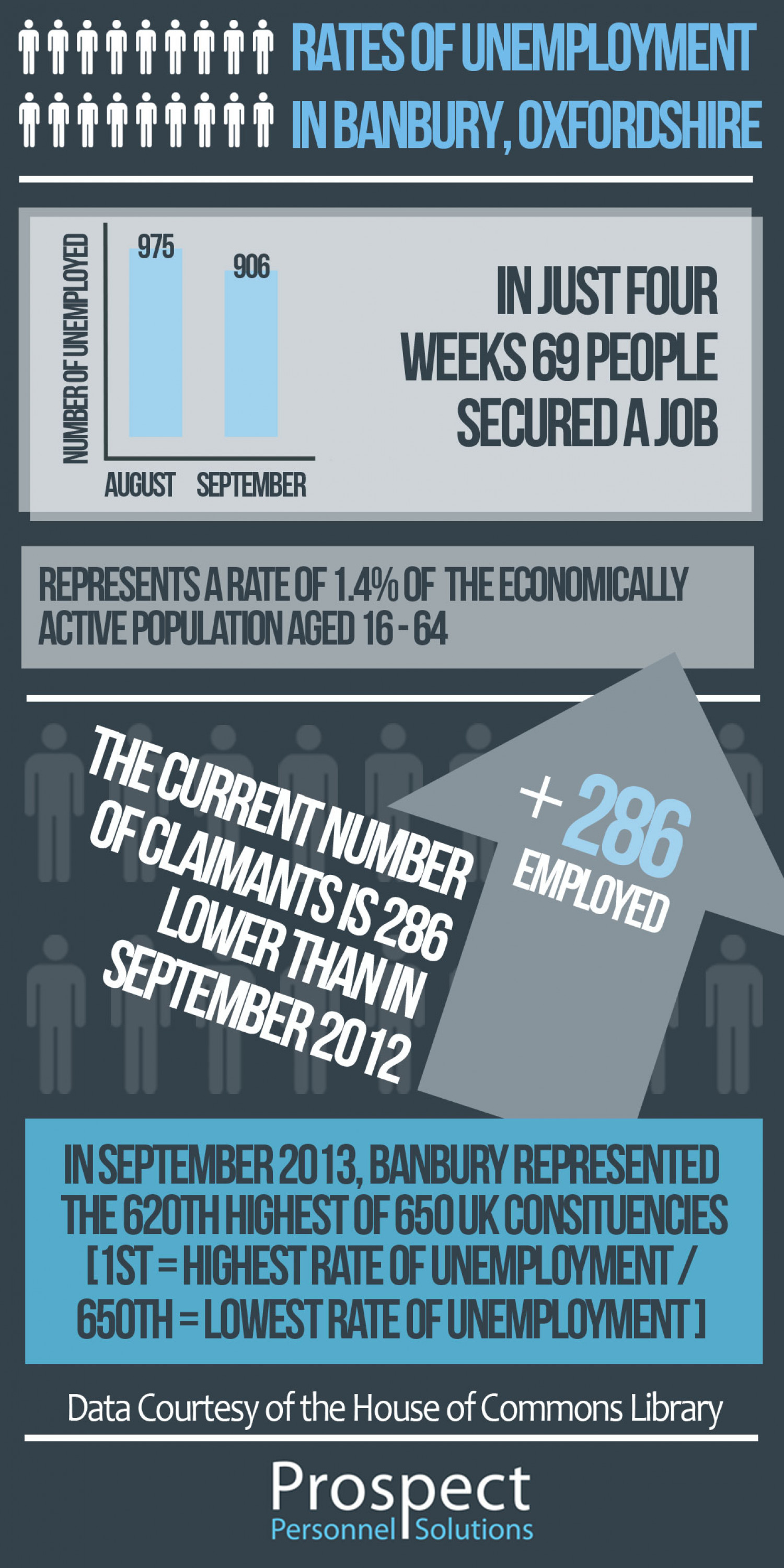 Employment Figures in Banbury Infographic