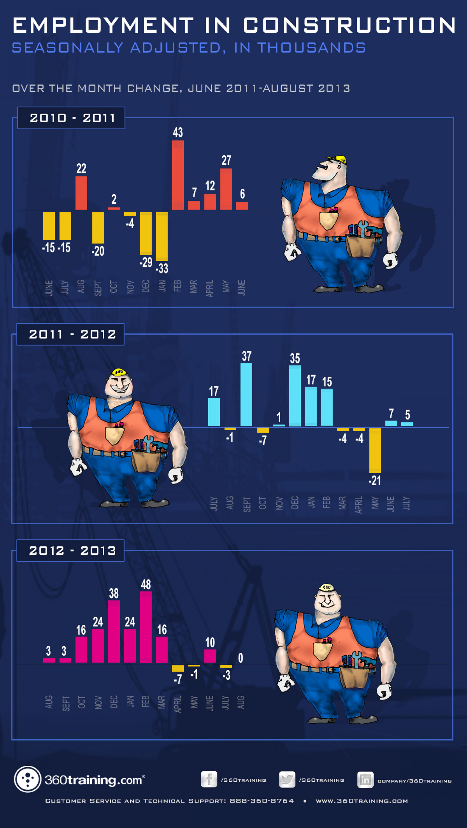 Employment in Construction Infographic