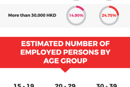 Employment in Hong Kong [Infographic] Infographic