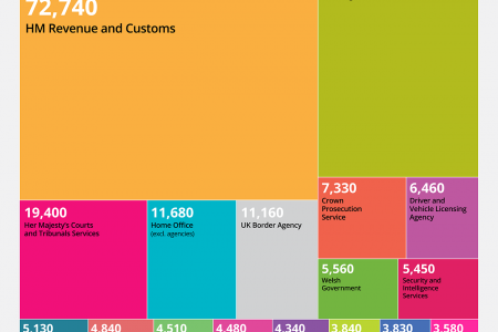 Employment in the UK Civil Service, 2013 Infographic