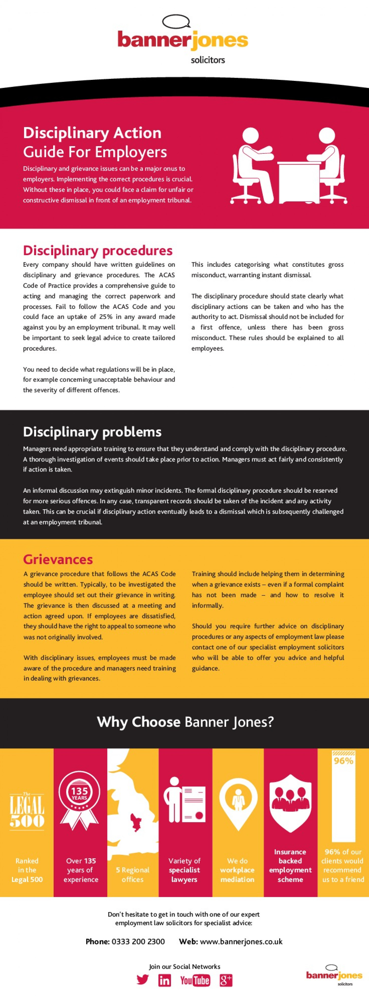 Employment Law - Disciplinary Action Guide Infographic