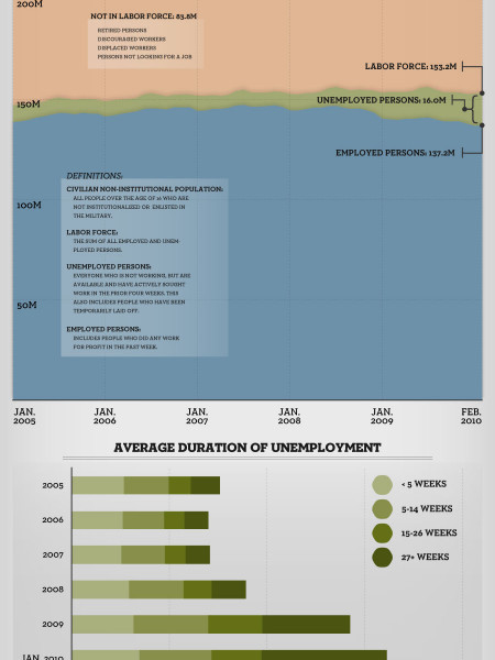Employment Situation in Perspective Infographic