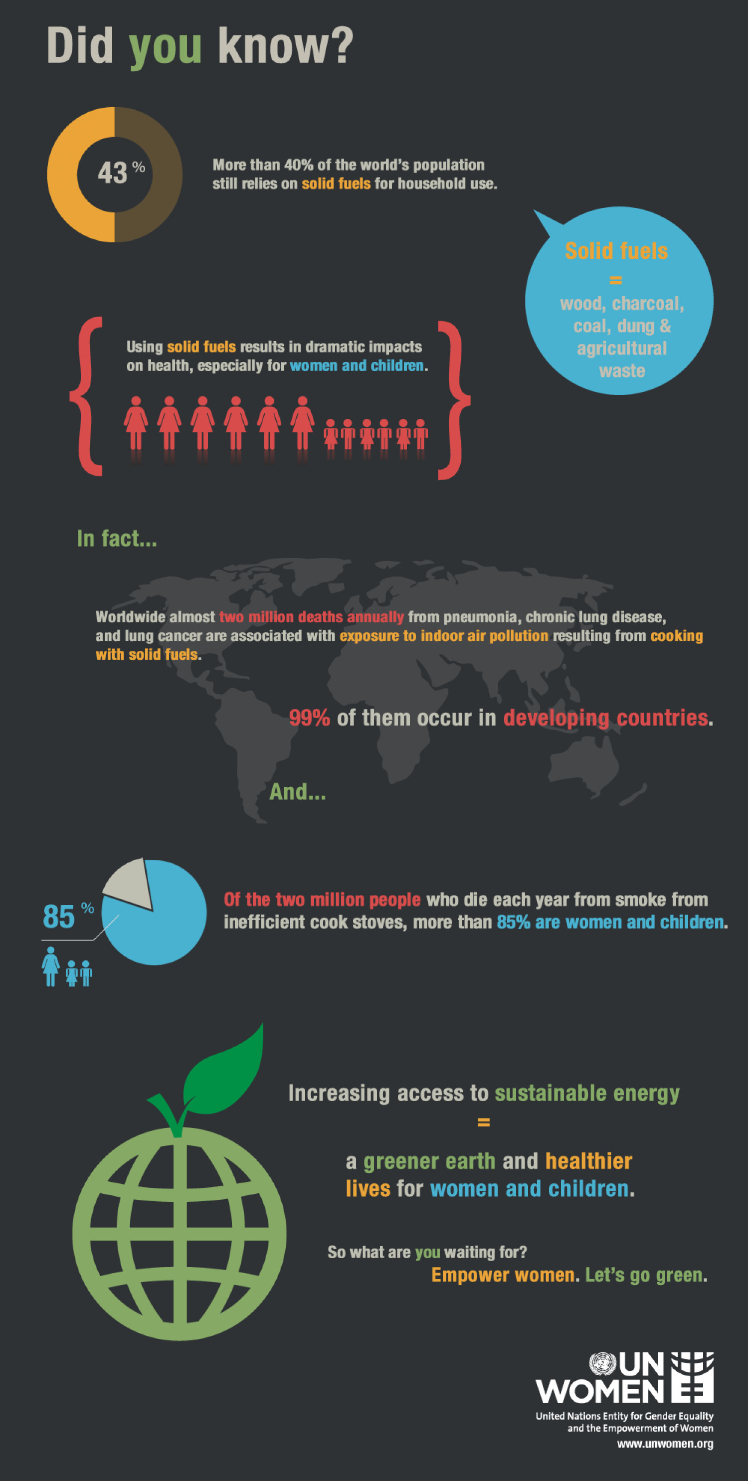 Empower Women. Go Green Infographic
