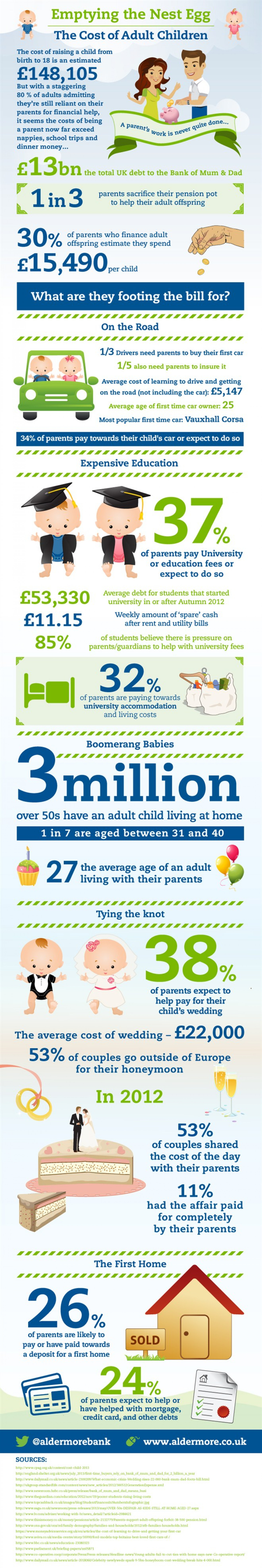 The Rising Cost Of Adult Children Infographic