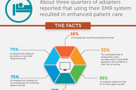 EMR & Healthcare Innovation Infographic