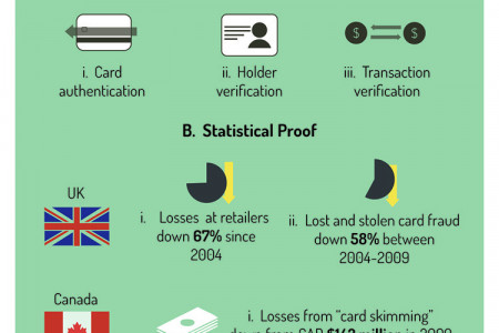 EMV The Future of Card Technology Infographic