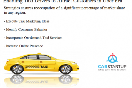 Enabling Taxi Drivers to Attract Customers in Uber Era Infographic