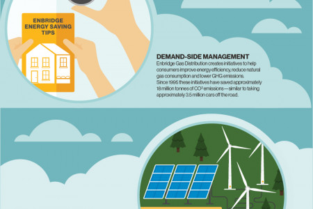 ENBRIDGE'S Climate Strategies Infographic