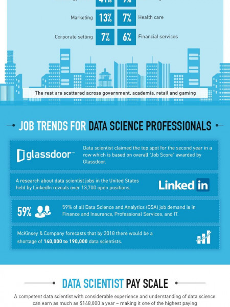 Encyclopedia of data science Infographic