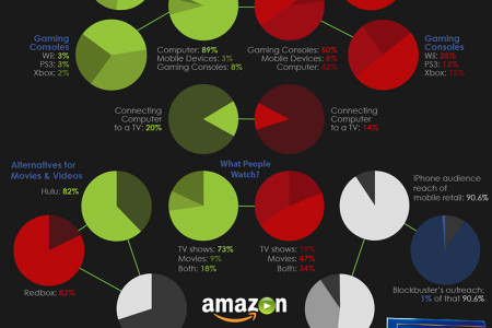 End of the Reel: Analysis of the Online Movie Streaming, DVD & Video Game Rental Industry Infographic