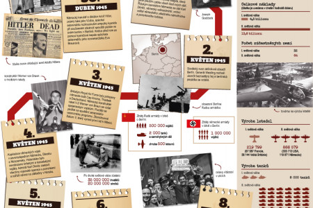 End of the second world war Infographic