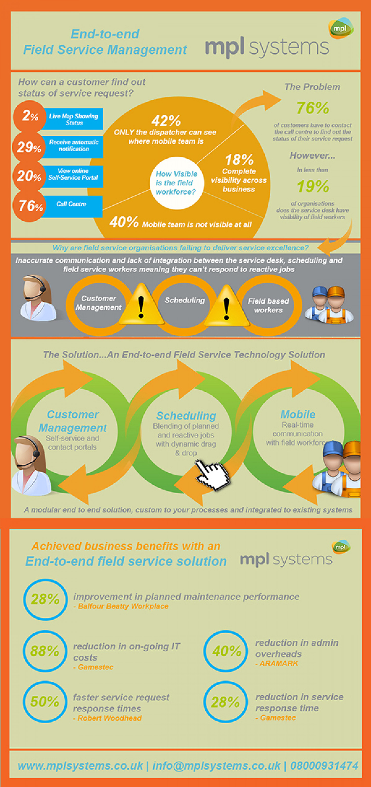 End-To-End Field Service Management Infographic