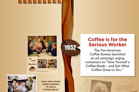 Energizing America: Coffee Brewing Innovations over the Course of U.S. History Infographic