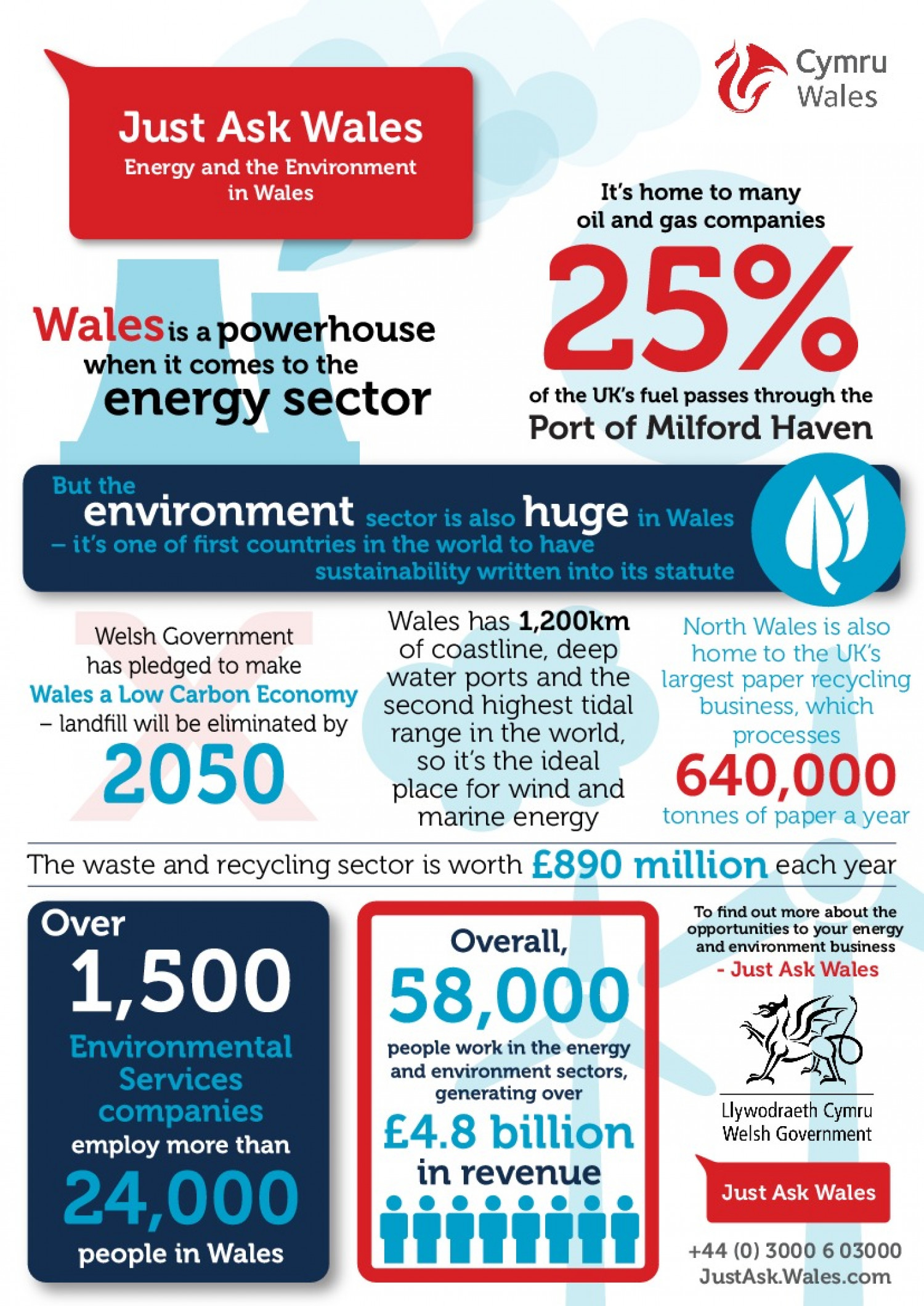 energy and environment in wales