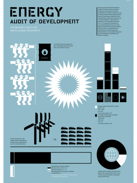 Energy Audit of Development Infographic