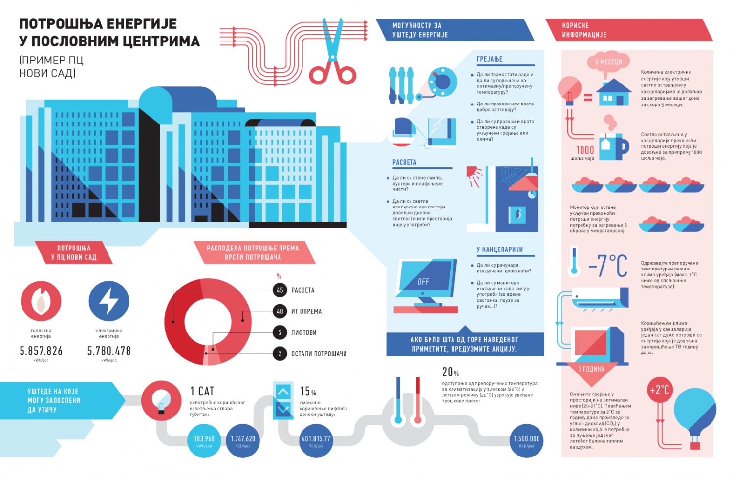 Energy Consumption in Business Centers Infographic