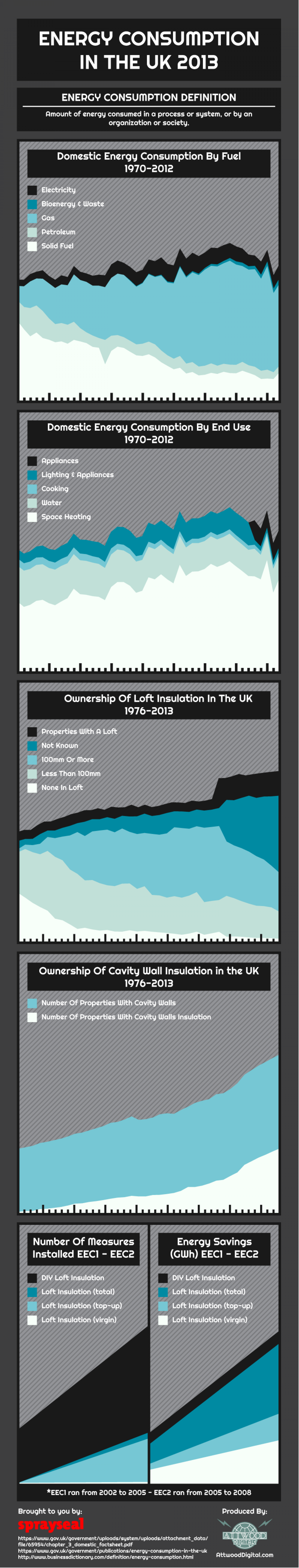 Energy Consumption In The UK 2013 Infographic