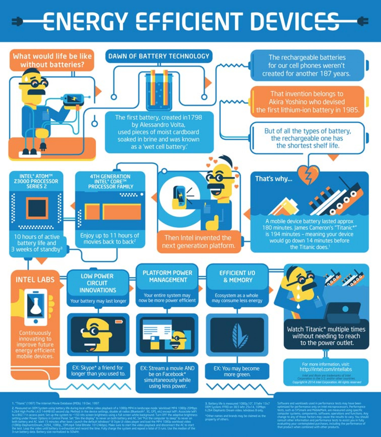 Energy Efficiency Devices Infographic