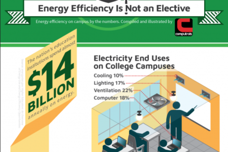 Energy Efficiency Is Not An Ellective Infographic