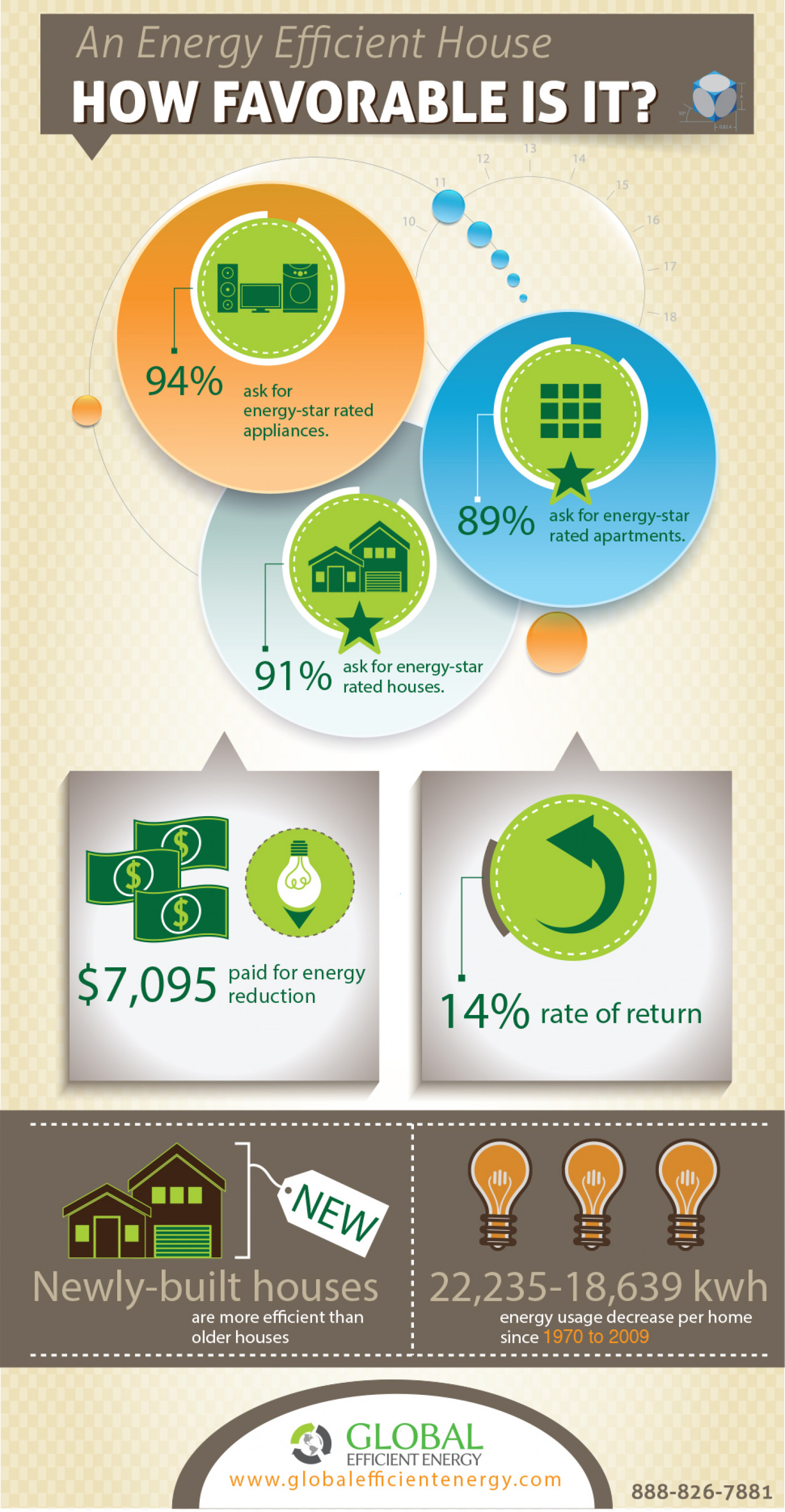 An Energy Efficient House - How Favorable is it? Infographic