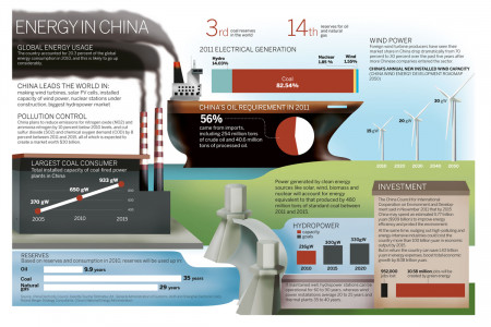 Energy in China Infographic