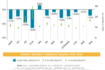 Energy intensity trends by region, 1990-2010 Infographic