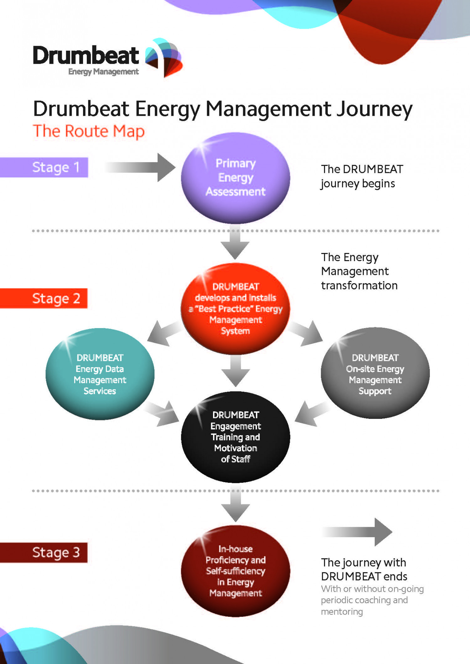 Energy Management Infographic from Drumbeat Infographic