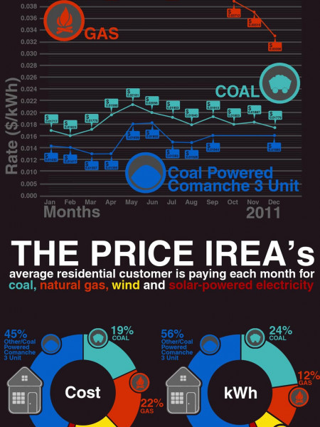 Infographic on Energy Consumption Infographic