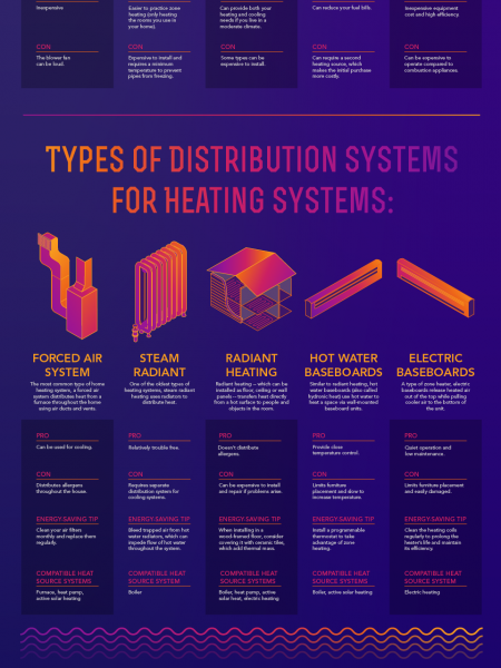 Energy Saver 101 Home Heating Infographic