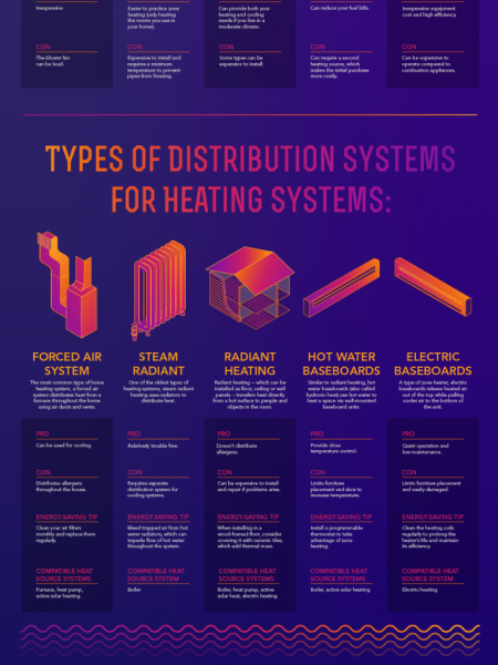 Energy Saver Infographic: Home Heating Infographic