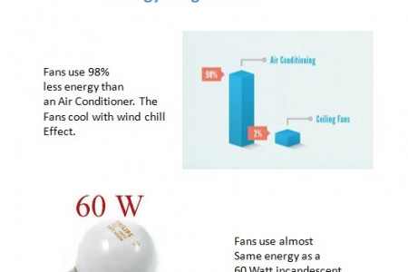 Energy saving and other facts for room fans Infographic