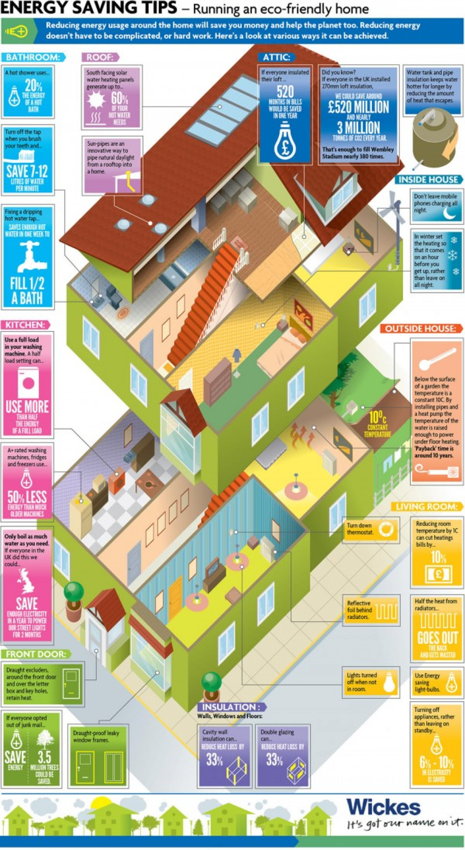 ENERGY SAVING TIPS - Running an Eco Friendly Home Infographic