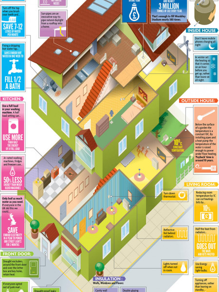 Energy Saving Tips For Landlords Infographic