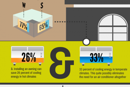 Energy Savings from Awnings Infographic