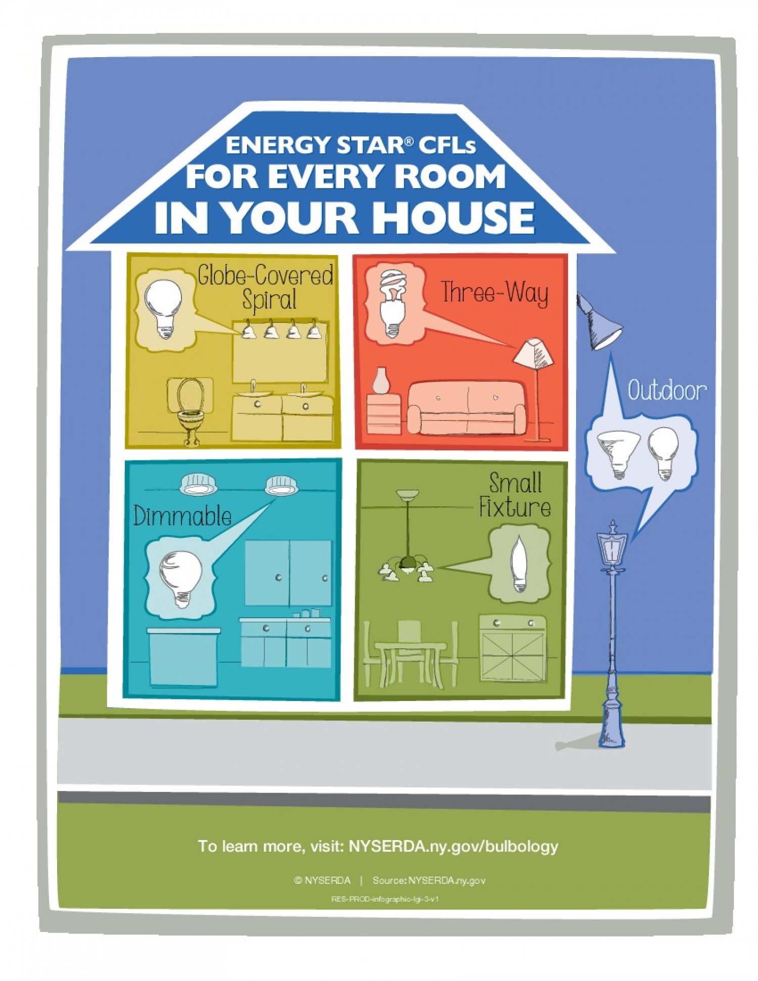Energy star cfls for every room in your house for 5 star energy