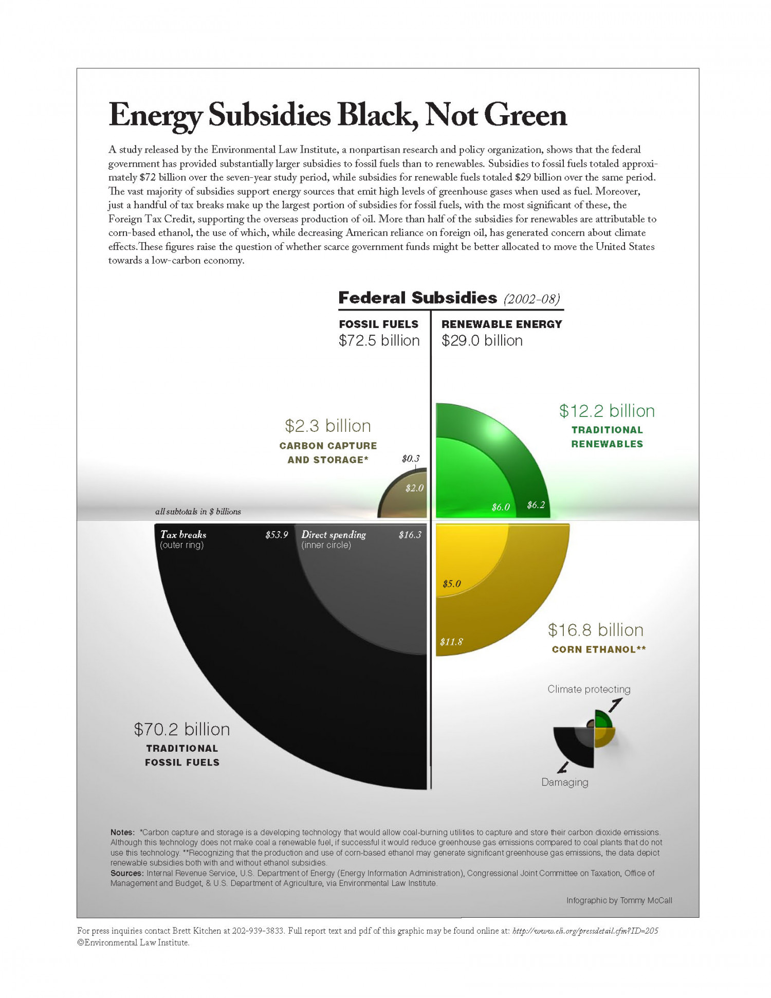 Energy Subsidies Black, Not Green Infographic