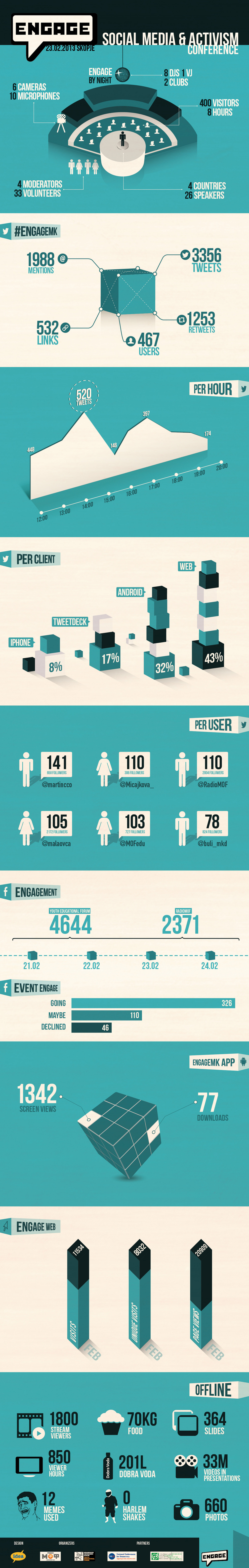 ENGAGE  Infographic
