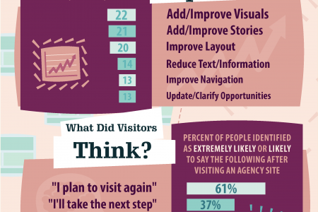 Engaging Kingdom Workers Online Infographic