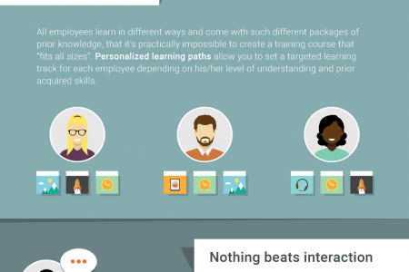 Engaging the Modern Learner Infographic