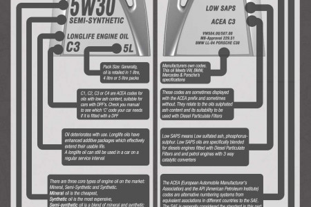 ENGINE OIL LABELING EXPLAINED Infographic