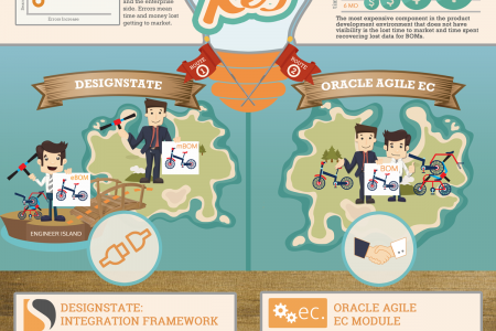 Engineering Collaboration PLM Infographic