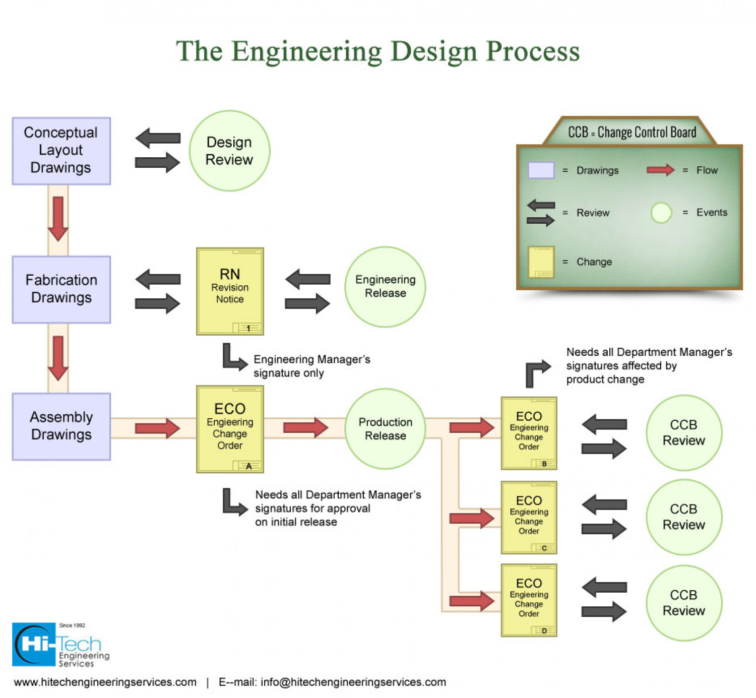 Engineering Design Process – Addressing Critical Engineering Issues Infographic