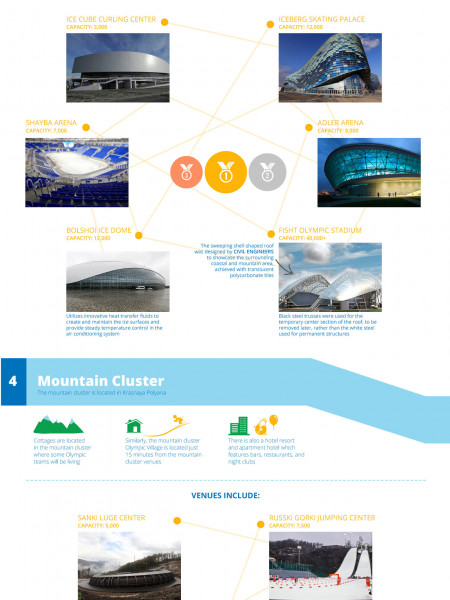 Engineering the Sochi 2014 Winter Olympics Infographic