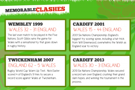 England vs. Wales Rugby Statistics Infographic